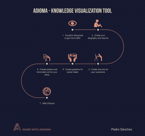 adioma-knowledge-visualization-tool